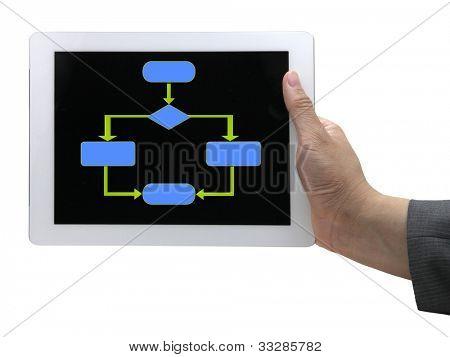 Un diagrama de diagrama de flujo de vacío que se utiliza generalmente en la programación de computadoras de pantalla táctil tablet.