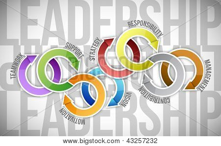 Leadership Skill Concept Diagram Illustration