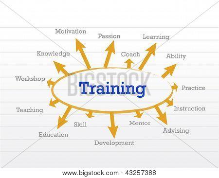 Concepto de formación