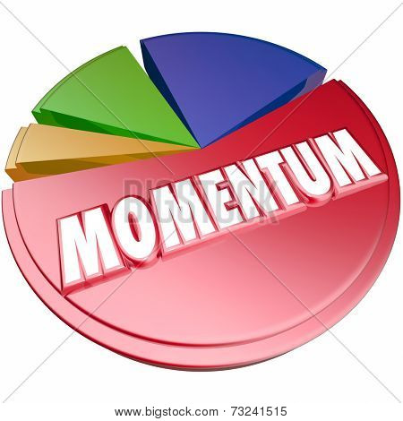Momentum word in 3d letters on a pie chart to measure forward progress and movement