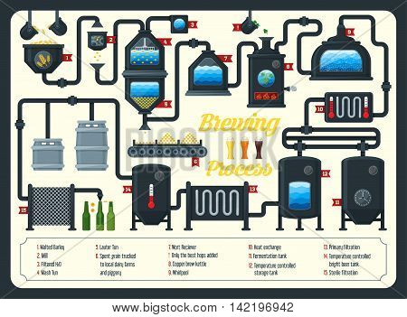 Beer brewing process infographic. Flat style. Vector illustration.
