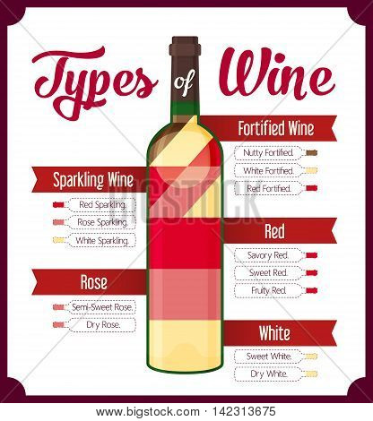 Types of wine. Red and white. Vector illustration