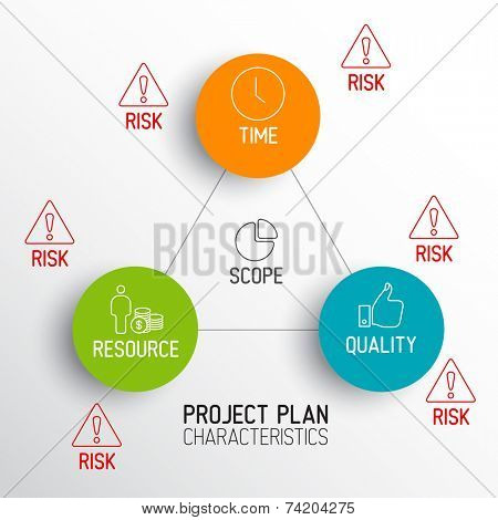 Characteristics of Project Plans - vector diagram schema
