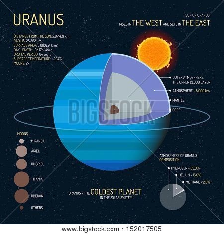 Uranus detailed structure with layers vector illustration. Outer space science concept banner. Uranus infographic elements and icons. Education poster for school.
