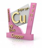 Copper Form Periodic Table Of Elements - V2
