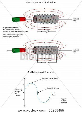 Electro-magnetic Induction Of A Current In A Coil