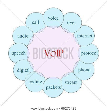 Voip Circular Word Concept