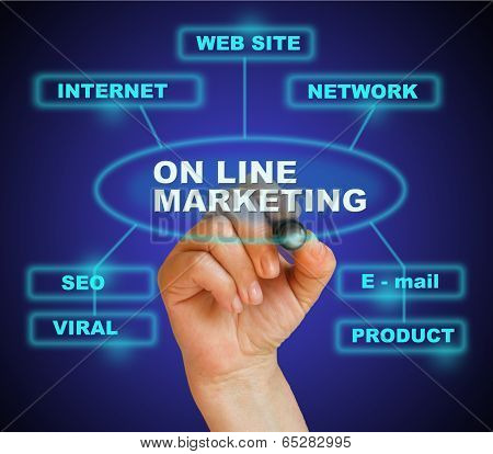 On Line Marketing