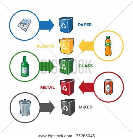 Recycling Bins For Paper Plastic Glass Metal Mixed Trash