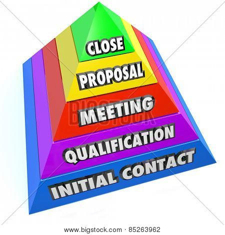 Sales pipeline words on pyramid steps including initial contact, qualification of lead, meeting, proposal and close the sale or deal for new business