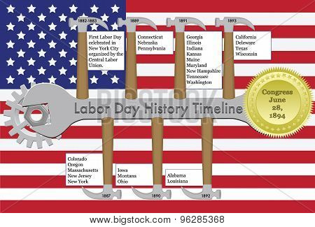 Labor Day History Timeline