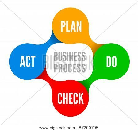 PDCA vector illustration