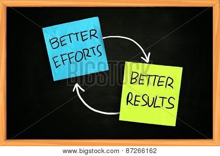 Motivational Concept