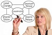 picture of mentoring  - Female executive drawing leadership diagram on a whiteboard - JPG