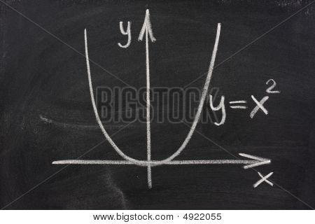 Graph Of Parabola On Blackboard