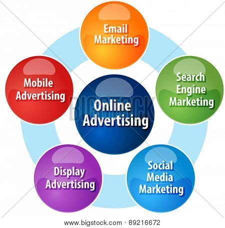 business strategy concept infographic diagram illustration of types of online advertising