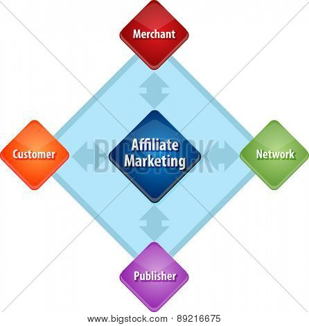 business strategy concept infographic diagram illustration of affiliate marketing stakeholders