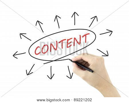 Content Word Written By Man's Hand