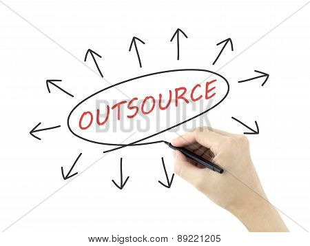 Outsource Concept With Arrows Written By Man's Hand