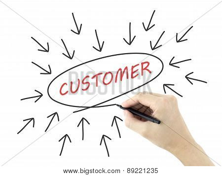 Customer Concept With Arrows Written By Man's Hand
