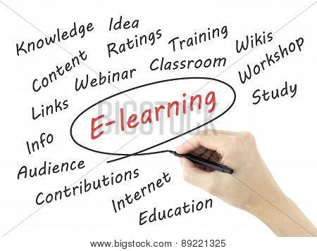 E-learning Word Written By Man's Hand