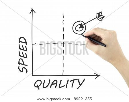 Quality-speed Graph Drawn By Man's Hand