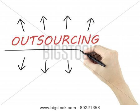 Outsourcing Word Written By Man's Hand