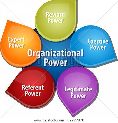 business strategy concept infographic diagram illustration of organizational power sources vector
