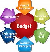 pic of budget  - business strategy concept infographic diagram illustration of purposes of maintaining budget - JPG