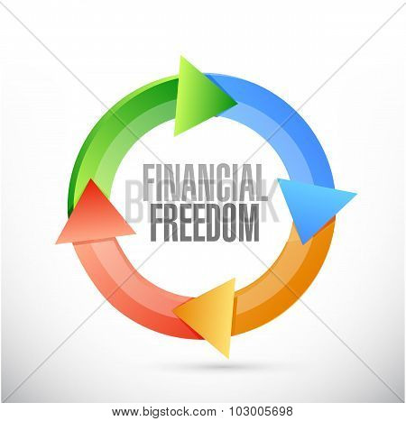 Financial Freedom Cycle Sign Concept