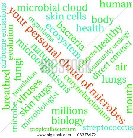 Your Personal Cloud of Microbes Word Cloud
