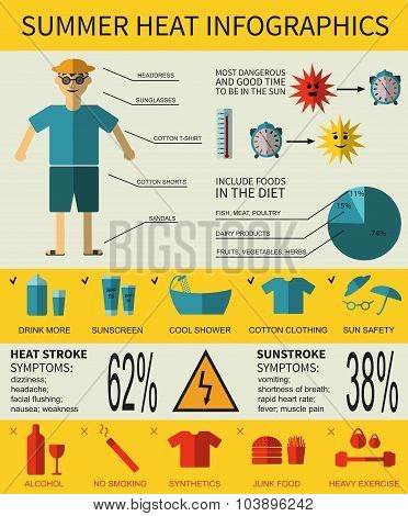 Health care infographics about summer heat stroke, symptoms and prevention. Vector illustration.