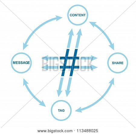 Communication Concept With Hashtag Sign