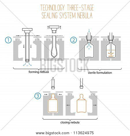 Benefits And Ways Of Usage Of Plastic Ampoules. Infographics Of Technology Three-stage Sealing Syste