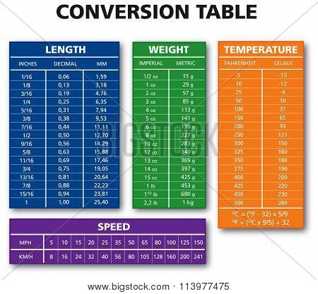 Various Measurement Table Chart