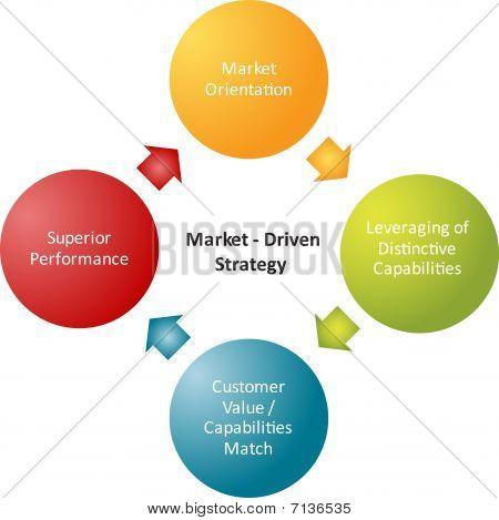 Market Strategy Business Diagram
