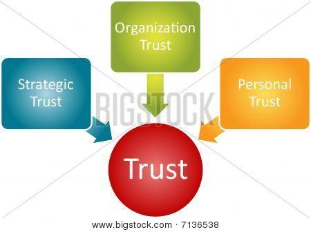 Trust Relationship Business Diagram