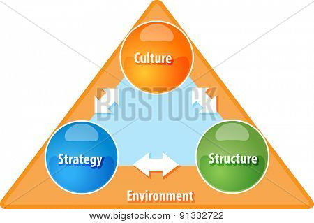 business strategy concept infographic diagram illustration of strategy culture structure