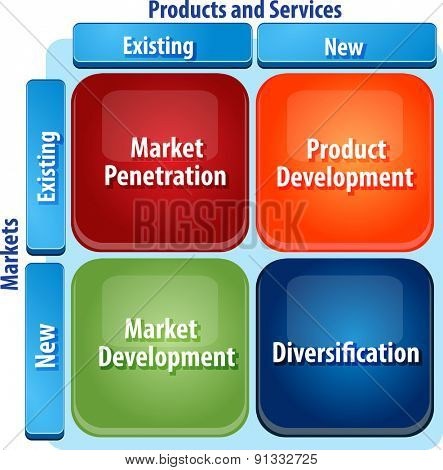 business strategy concept infographic diagram illustration of market development matrix