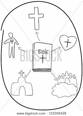 basic fundamentals of the Bible hand drawn