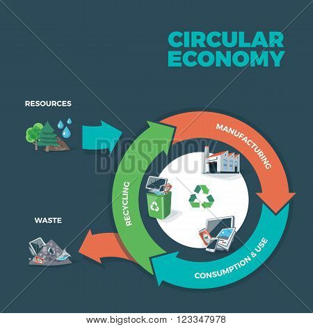 Vector illustration of circular economy showing product and material flow on dark background with arrows. Product life cycle. Natural resources are taken to manufacturing. After usage product is recycled or dumped. Waste recycling management concept.
