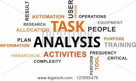 A word cloud of task analysis related items