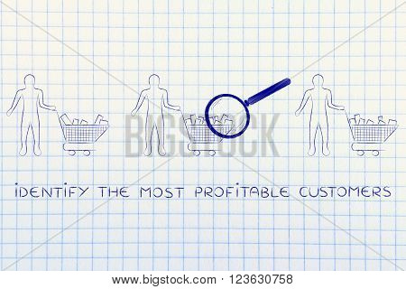 Analyzing Clients' Shopping Carts, The Most Profitble Customers