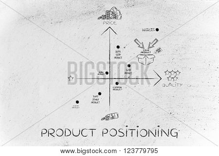 Your Product Vs The Competitors, Product Positioning