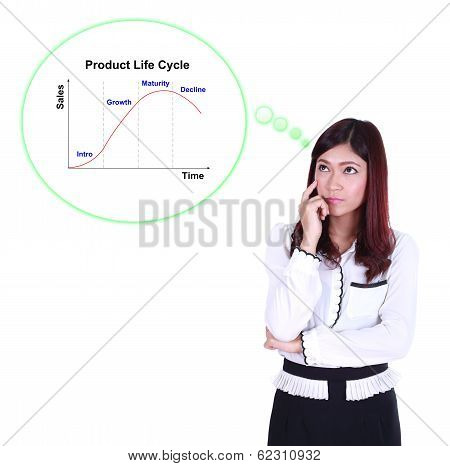 Business Woman Thinking About Product Life Cycle (plc)