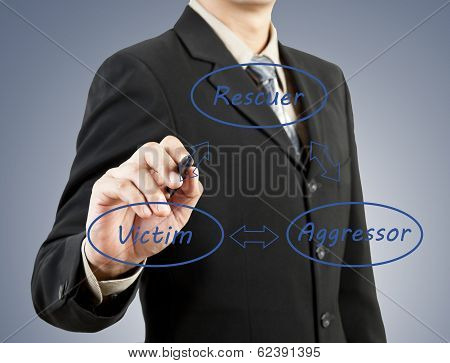 Businessman Hand Drawing Rescuer Victim Aggressor Concept