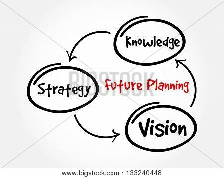 Future Planning Mind Map