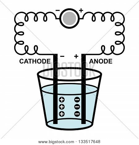 Demonstration of electrolysis process on white background
