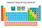 Cartoon Periodic Table Of Elements Color Card Poster Chemistry And Physics Science Concept Flat Desi poster