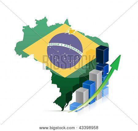 Gráfico e mapa do Brasil
